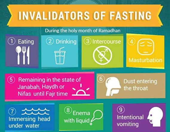 poster | Invalidators of fasting